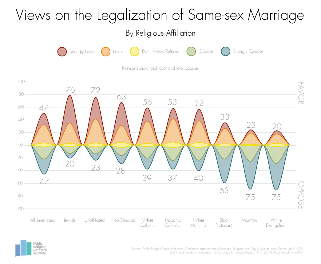 Jews and Marriage Equality